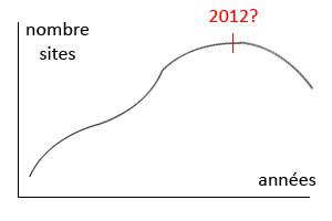 Le nombre de site augmente d'année en année mais jusque quand ?
