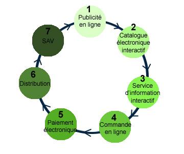 Les 7 briques du e-commerce B to C. Plus le vert est foncé, plus la brique est compliquée à mettre en place.