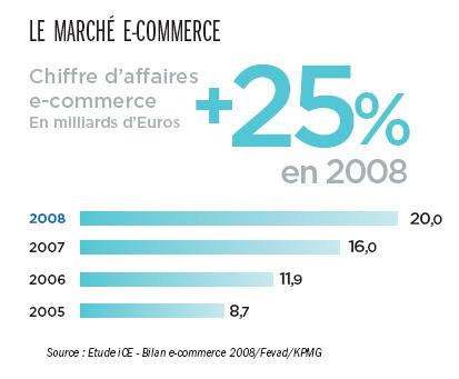 La croissance du e-commerce en général est assez spectaculaire