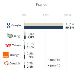 Baromètre des moteurs de recherche - Juin 2010