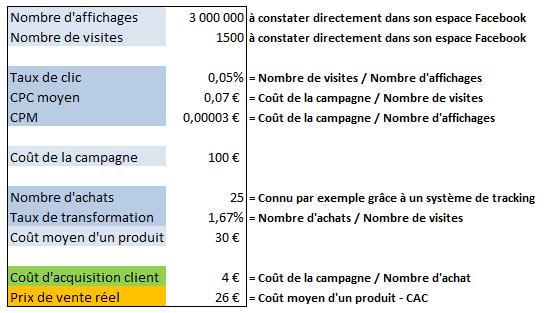 Le calcul de la rentabilité d'une campagne Facebook