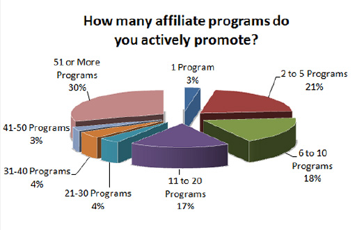Les affiliés américains utilisent plusieurs programmes d'affiliation