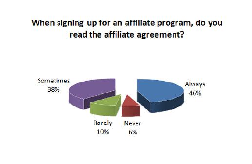 « Lorsque vous souscrivez à un programme, lisez-vous les règles du programme d'affiliation ? »