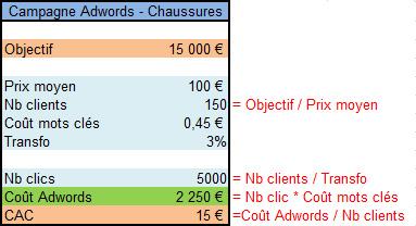 Comme on peut le voir ici, on déduit le coût exact d'une campagne Adwords
