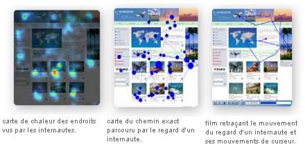 Les différents types de cartes générées par l'Eye tracking – Souce : Miratech