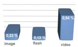 Les formats des bannières publicitaires et leurs taux de clic