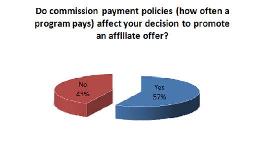57% des affiliés affirment que la fréquence des paiements de l'annonceur est un élément important dans le choix du programme