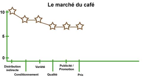 Le marché des cafés tel que nous le connaissons