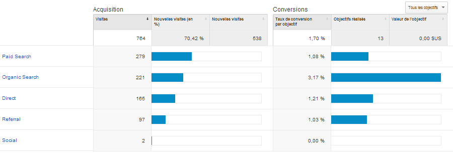 Conversions Google Analytics