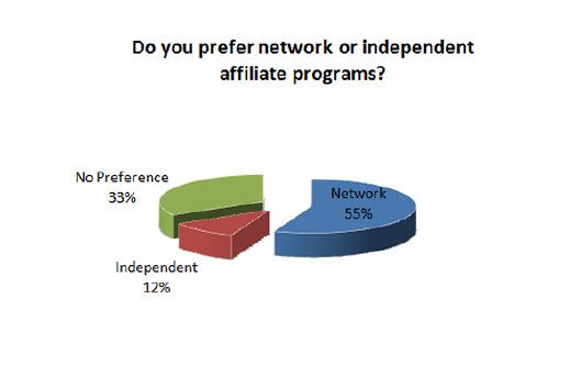 55% des affiliés américains préfèrent passer par une plateforme d'affiliation